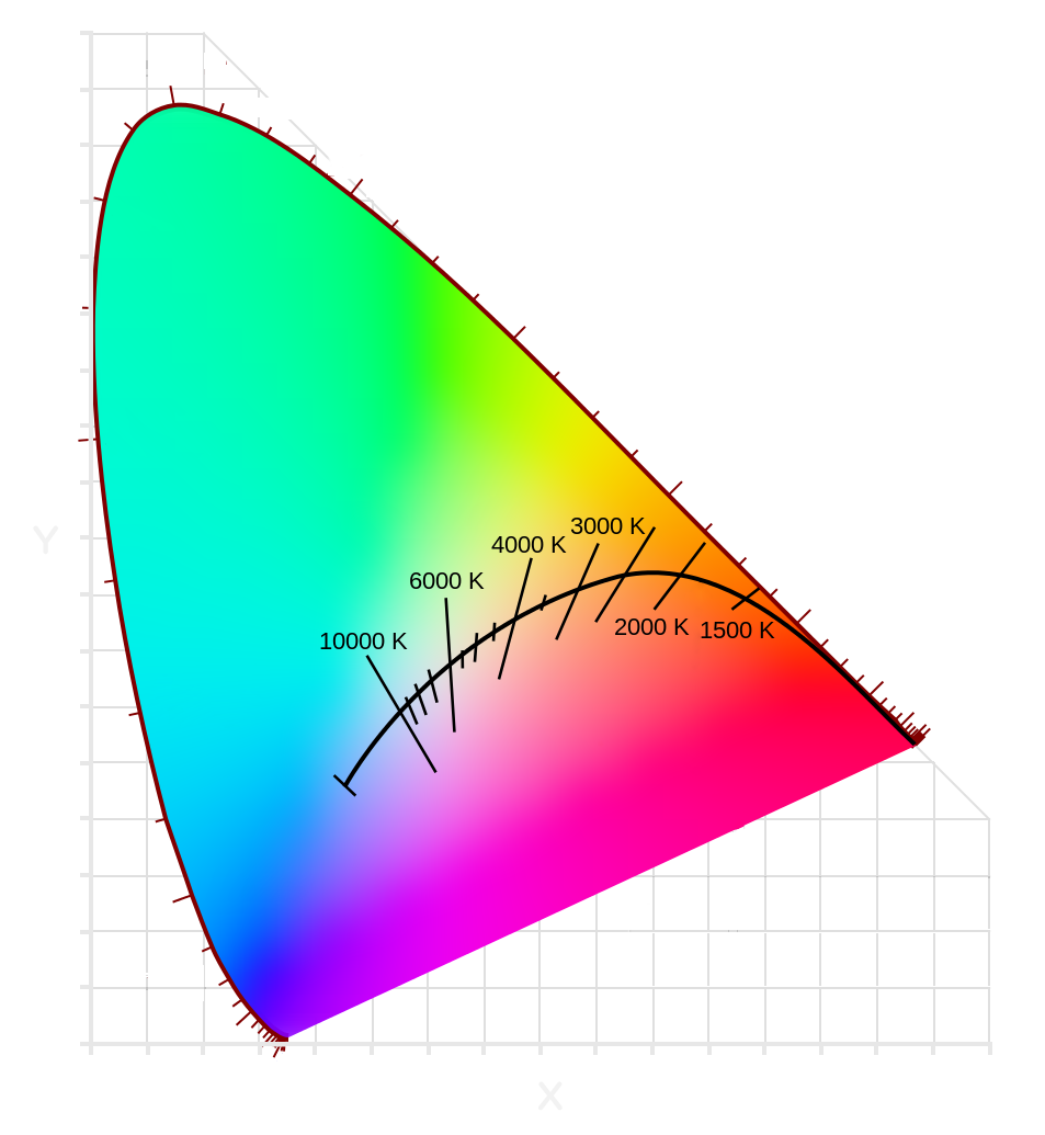 The Kelvin scale rendered on a chromaticity diagram